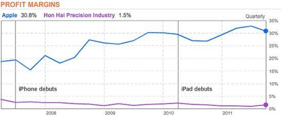 Foxconn and Apple Profit Margins 2007 through 2011