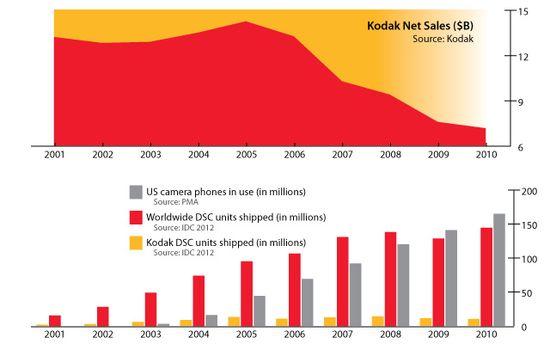 The Decline of Kodak - The Years 2001 through 2010 - Kodak