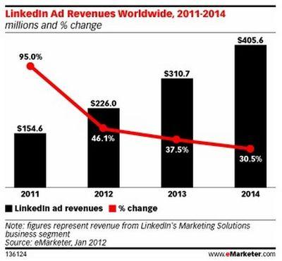 LinkedIn Worldwide Ad Revenues - 2011 through 2014 - eMarketer - Jan 2012