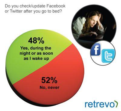 Do you check your Facebook or Twitter updates after you go to bed