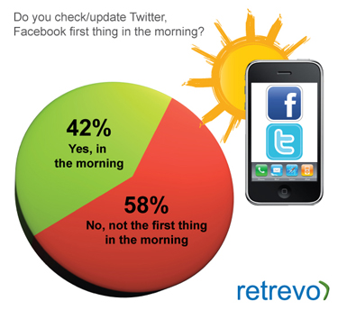 Do you check your Twitter or Facebook updates first thing in the morning