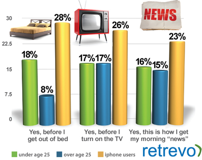 Social media addiction by age and among iPhone users - Retrevo