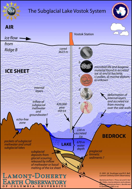 The Subglacial Lake Vostok System