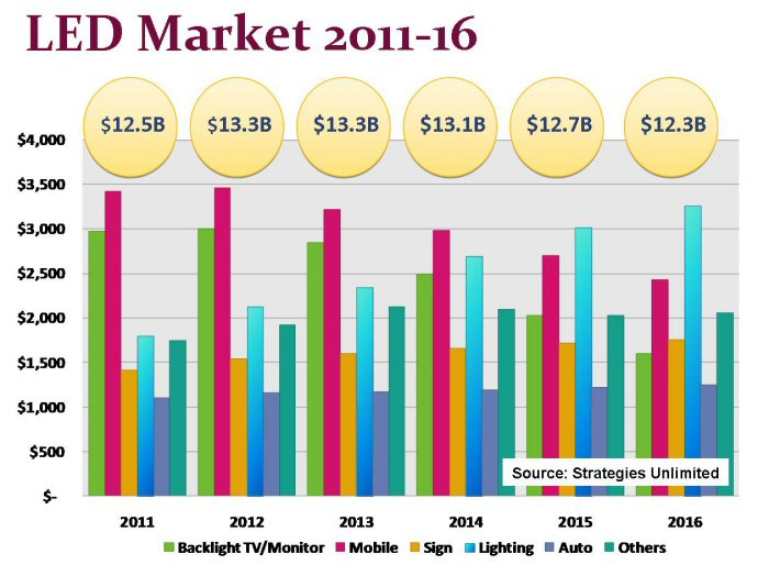 LED Market 2011-2016 - Backlight TV-Monitor, Mobile, Sign, Lighting, Auto and Others - Strategies Unlimited