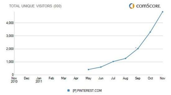 Pinterest - Number of Unique Visitors - May 2011 through Nov 2011 - comScore