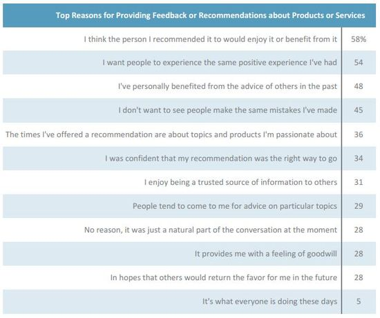 Top Reasons Women Use for Providing Feedback or Recommendations About Products or Services - Fleishmann Hilliard