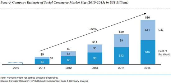 Booz & Company Estimate of Social Commerce Market Size (In US $Billions) - 2010 through 2015 - Forrester Research, GP Bullhound, Euromonitor and Booz & Company