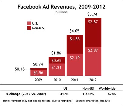 Facebook Ad Revenues - 2009-2012 - US and International - January 2011 - eMarketer