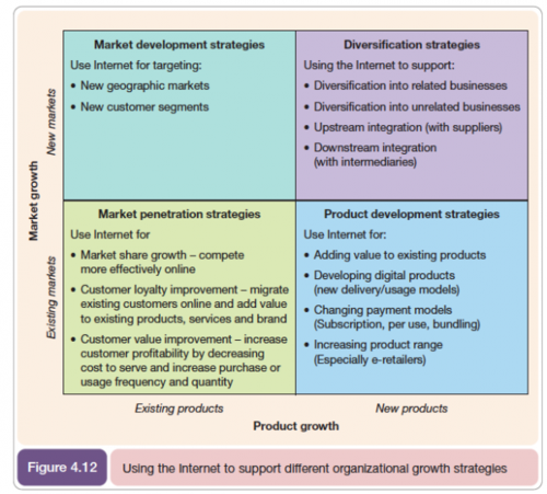 Ansoff Growth Strategy Matrix Model