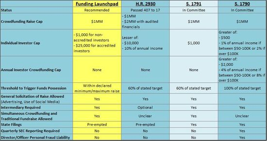 Comparison of House and Senate Crowdfunding Bills as of February 25, 2012