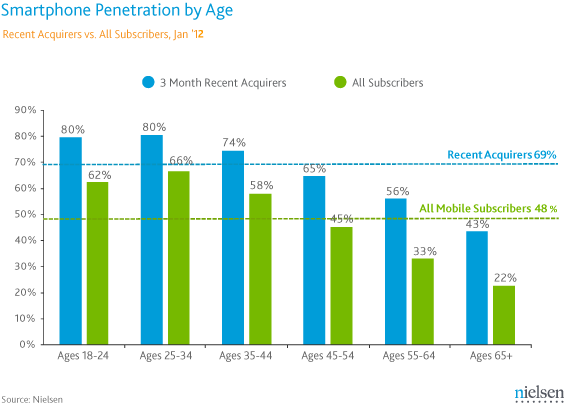 Smartphone Penetration by Age - Recent Acquirers vs. All Subscribers - Nielsen - January 2012