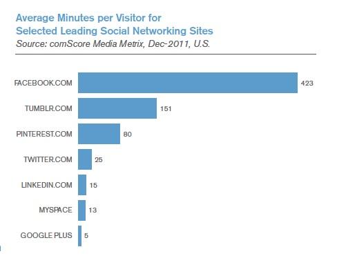 Average Minutes per Visitor Selected Leading Social Networking Sites - comScore Media Metrix - Dec 2011