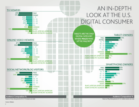 An In-Depth Look at the U.S. Digital Consumer - Nielsen Research - February 2012