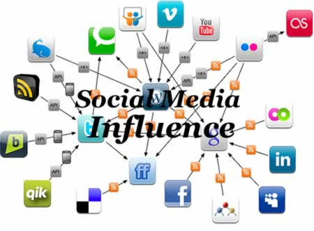 how to measure return on influence social media roi vs return on  social media influence