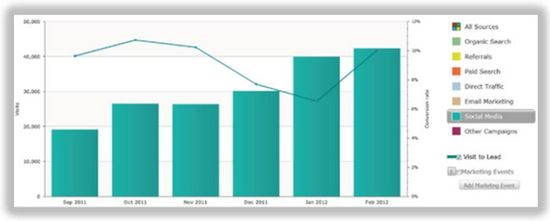 Number of leads generated by media channel. In this particular case you can track social media leads by month