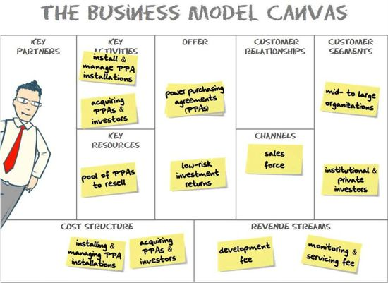 Alex Osterwalder's Business Model Canvas