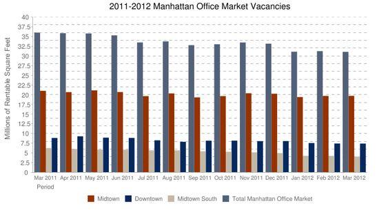 Manhattan Office Market - Midtown, Downtown, Midtown South, Total Manhattan Office Market - Millions of Rentable Square Feet - Mar 2011 through Mar 2012