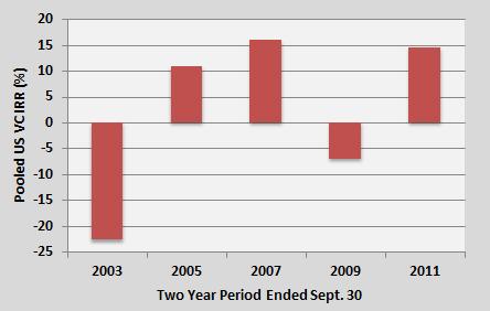 Pooled U.S. Venture Capital Internal Rate of Return (%) - 2003 through 2011 (NVCA)
