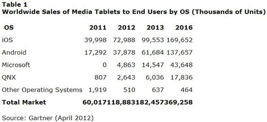 Worldwide Sales of Media Tablets to End Users by Operating System - Thousands of Units - Years 2011 through 2016 - Source Gartner (April 2012)