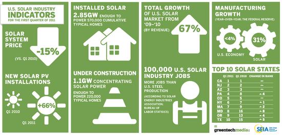 U.S. Solar Industry Indicators - Q1 2011 vs Q1 2010 - GTM