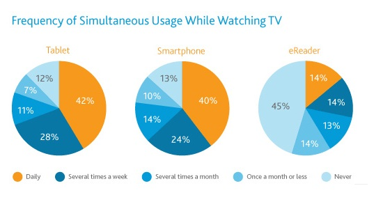 Frequency of Simultaneous Usage While Watching TV