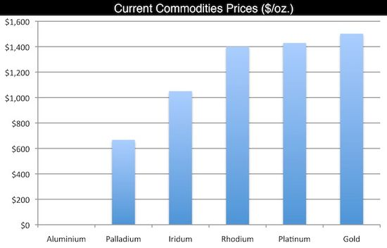 Current Commodities Prices - In US Dollars - Per Ounce