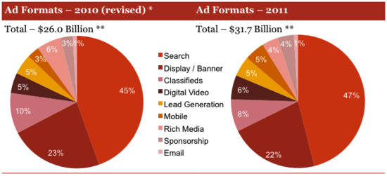 Online Advertising by Media Type - Comparison 2011 versus 2010 - Forbes