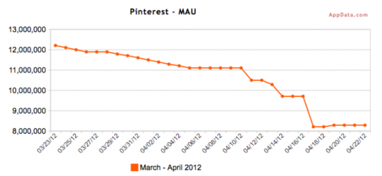 Pinterest Monthly Active Users - March through April 2012 - AppData