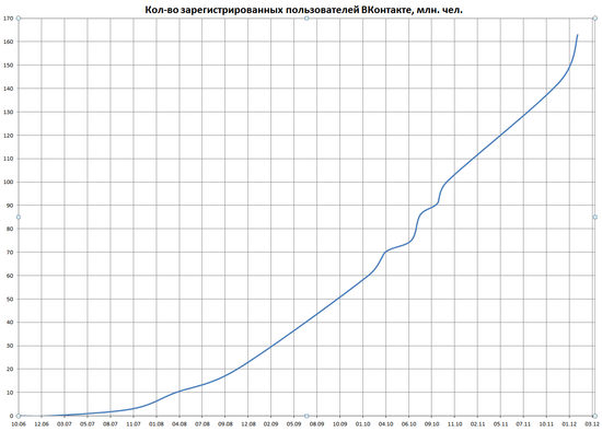 VKontakte Number of Registered Users - October 2006 through March 2012