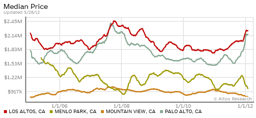 Median Home Prices in Four Central Silicon Valley Cities, 2005-2012 - Altos Research - Updated 5-28-12
