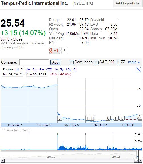 Tempur-Pedic International Inc (NYSE-TPX) - YTD June 8, 2012 Stock Prices - Ended at 25.54
