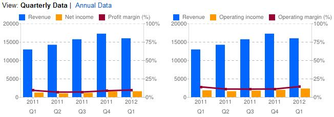 Tempur Pedic International Inc - Quarterly Revenues, Net Income, Profit Margin, Operating Income and Operating Margin - Q1 2011 through Q4 2011 and Q1 2012 - Google Finance