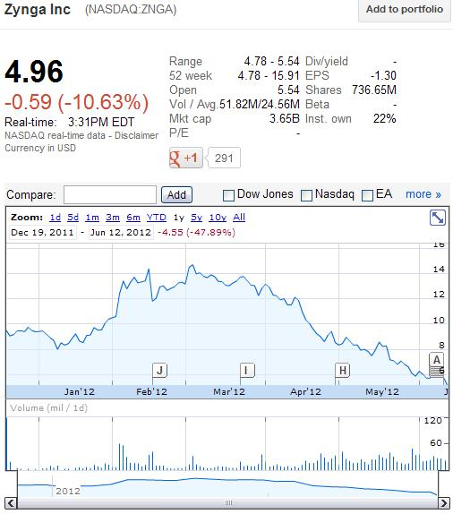Zynga Inc (NASDAQ-ZNGA) Stock Price as of Tuesday, June 12, 2012 - With Stock Prices Since IPO of December 16, 2012 - Google Finance