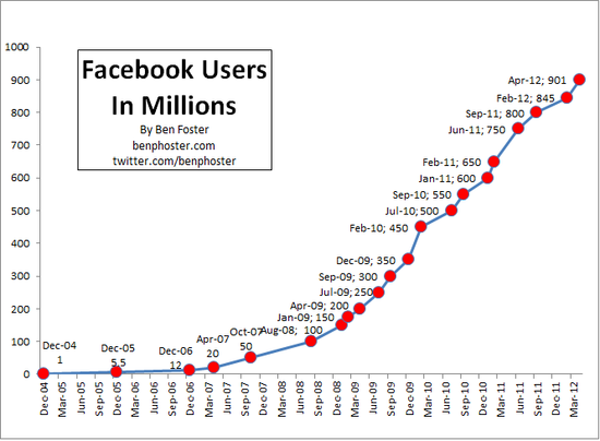 Facebook-User-Growth-Chart - Dec 2004 through Apr 2012 - Ben Foster