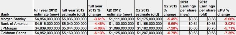 Facebook IPO Underwriter Revised Revenue Forecasts - Full Year 2012, Q2 2012, and Full Yr 2013 EPS - Reuters