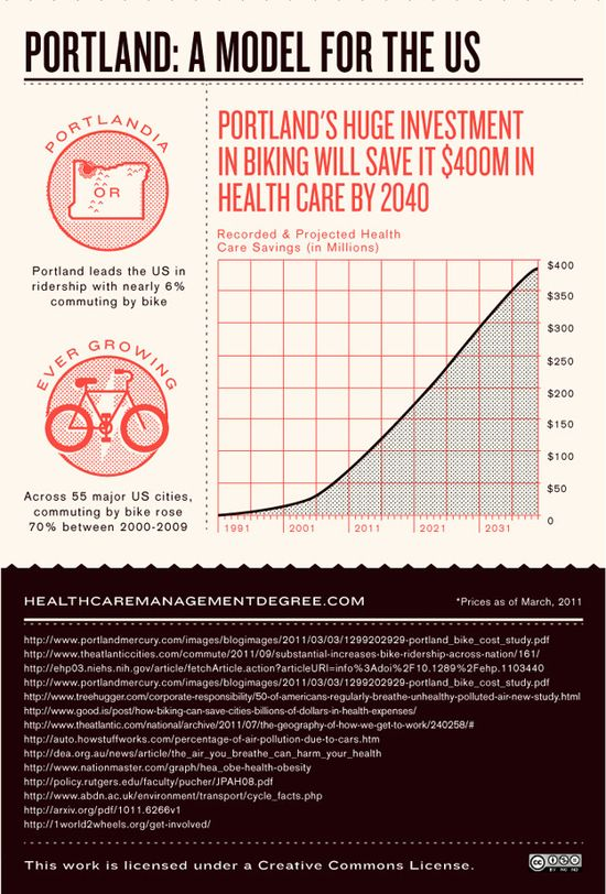 How Bikes Can Save Us Infographic 3