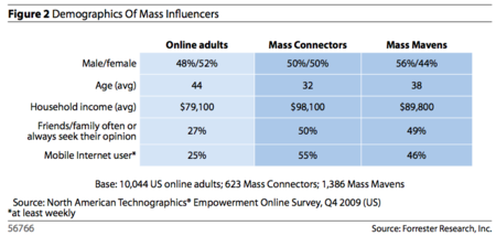 Demographics of Mass Influencers - Forrester Research