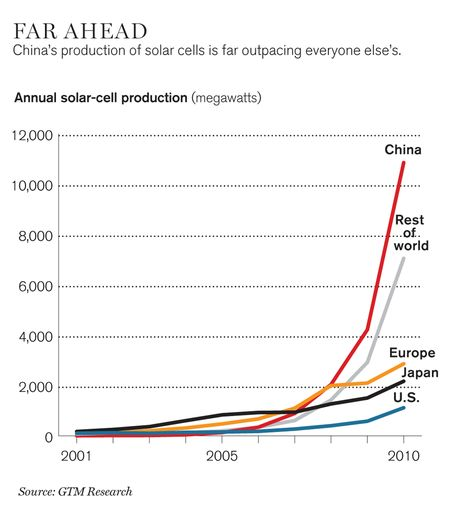 Far Ahead - China's production of solar cells is far outpacing everyone else's - GTM Research