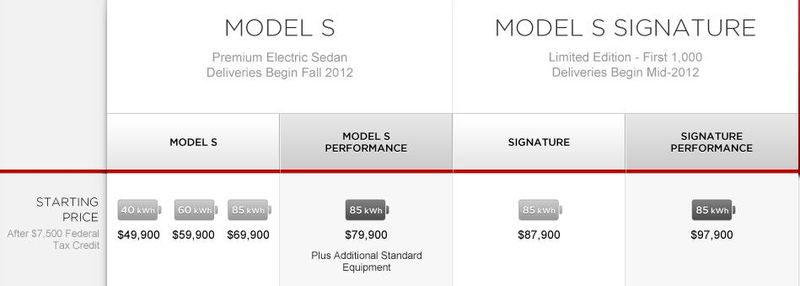 Tesla Motors Model S Pricing - Model S and Model S Signature