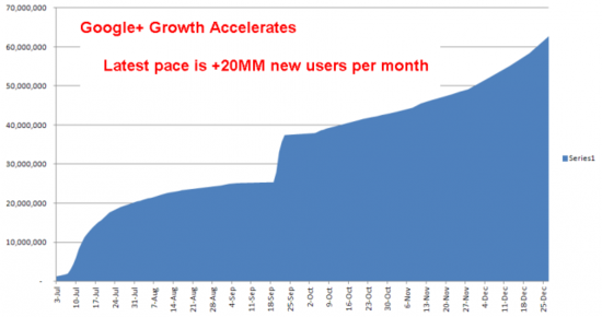 Google+ Growth Accelerates, growing at +20 million new users per month
