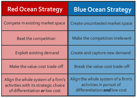 Red Ocean versus Blue Ocean Strategy