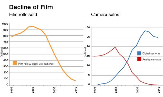 Decline in film and rise of digital cameras