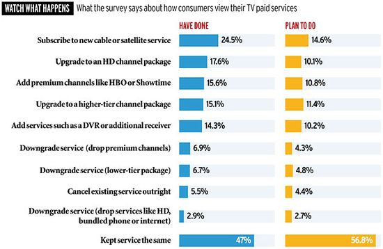 Paid television viewership survey
