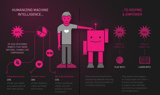 Humanizing Machine Intelligence....To Inspire & Empower