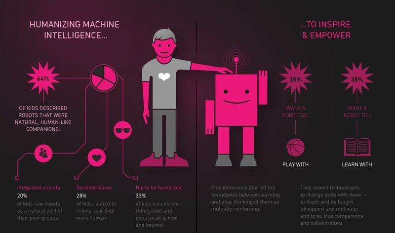 Humanizing Machine Intelligence....To Inspire & Empower