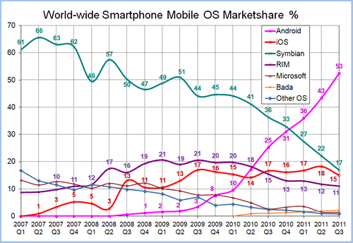 Worldwide Smartphone Mobile OS Marketshare - Wikipedia