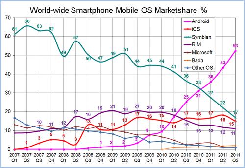 Worldwide Smartphone Mobile OS Marketshare - Wikipedia