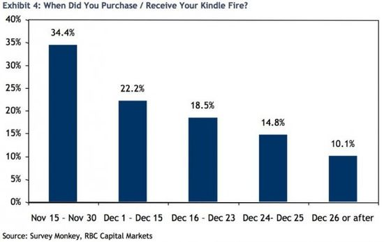 When Did You Purchase or Receive Your Kindle Fire - Survey Moneky, RBC Capital Markets