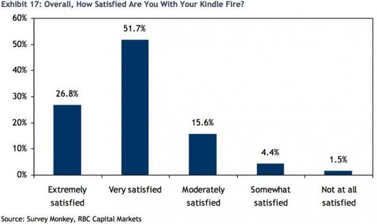 Overall, How Satisifed Are You With Your Kindle Fire