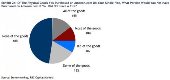 Of The Physical Goods You Purchased on Amazon On Your Kindle Fire, What Portion Would You Not Have Purchased on Amazon If You Did Not Have A Kindle Fire